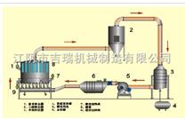 BXFG系列(間歇式)閉路循環沸騰干燥機